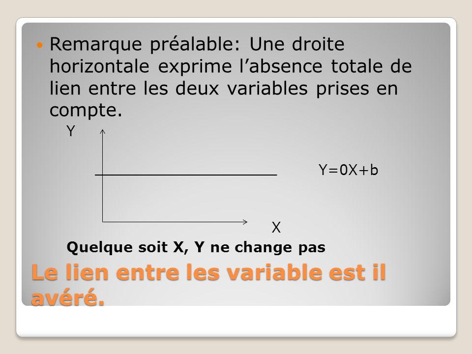Le lien entre les variable est il avéré.