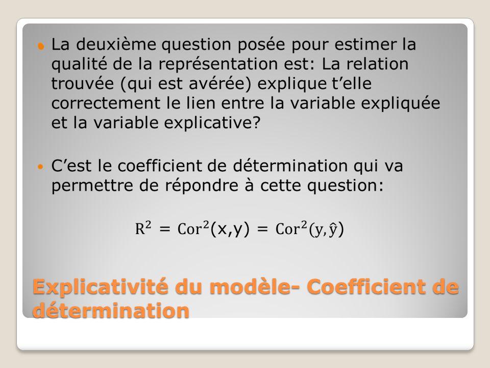 Explicativité du modèle- Coefficient de détermination