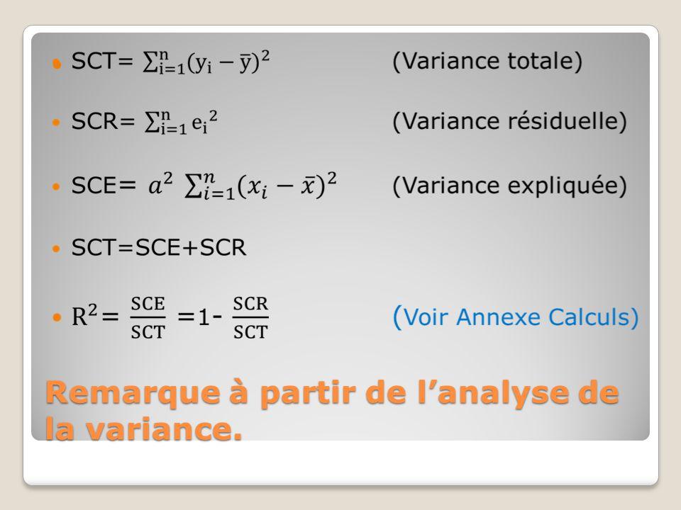 Remarque à partir de l'analyse de la variance.