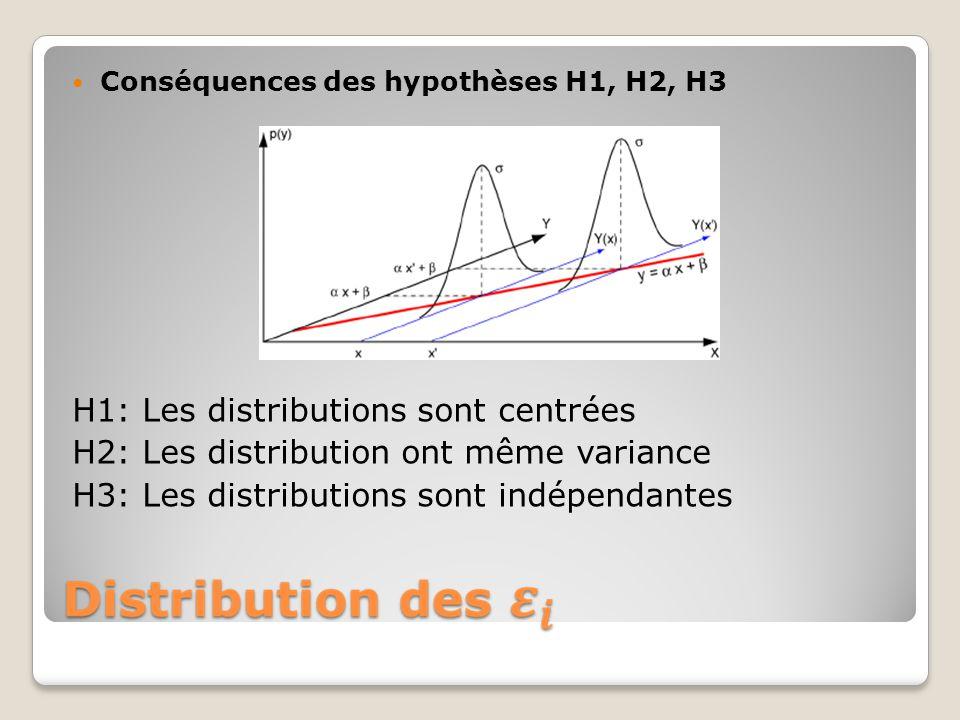 H1: Les distributions sont centrées