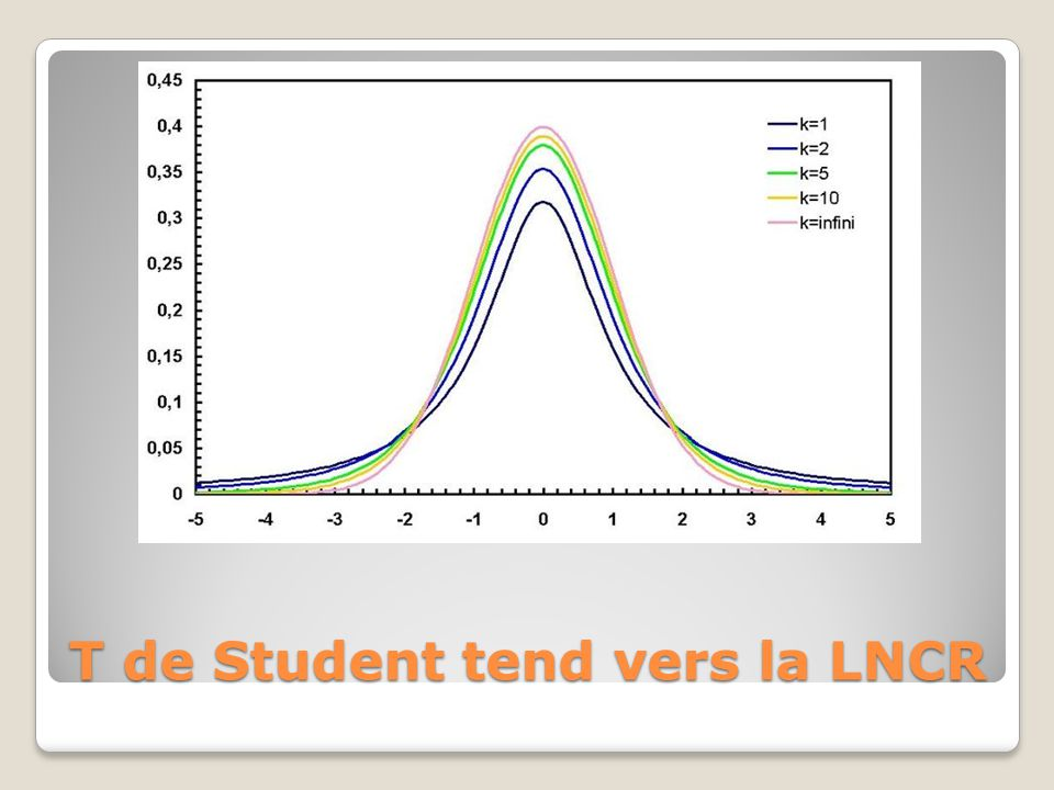 T de Student tend vers la LNCR