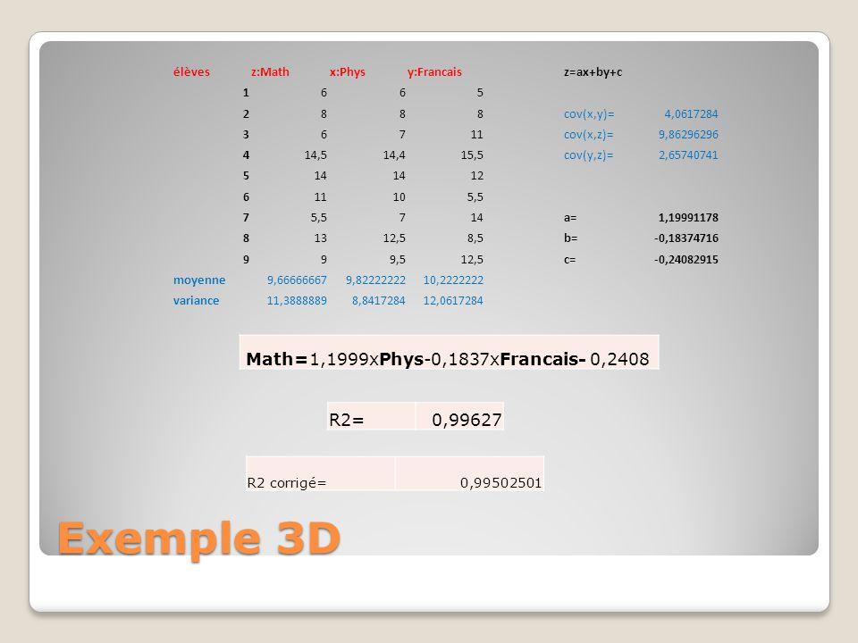 Exemple 3D Math=1,1999xPhys-0,1837xFrancais- 0,2408 R2= 0,99627 élèves