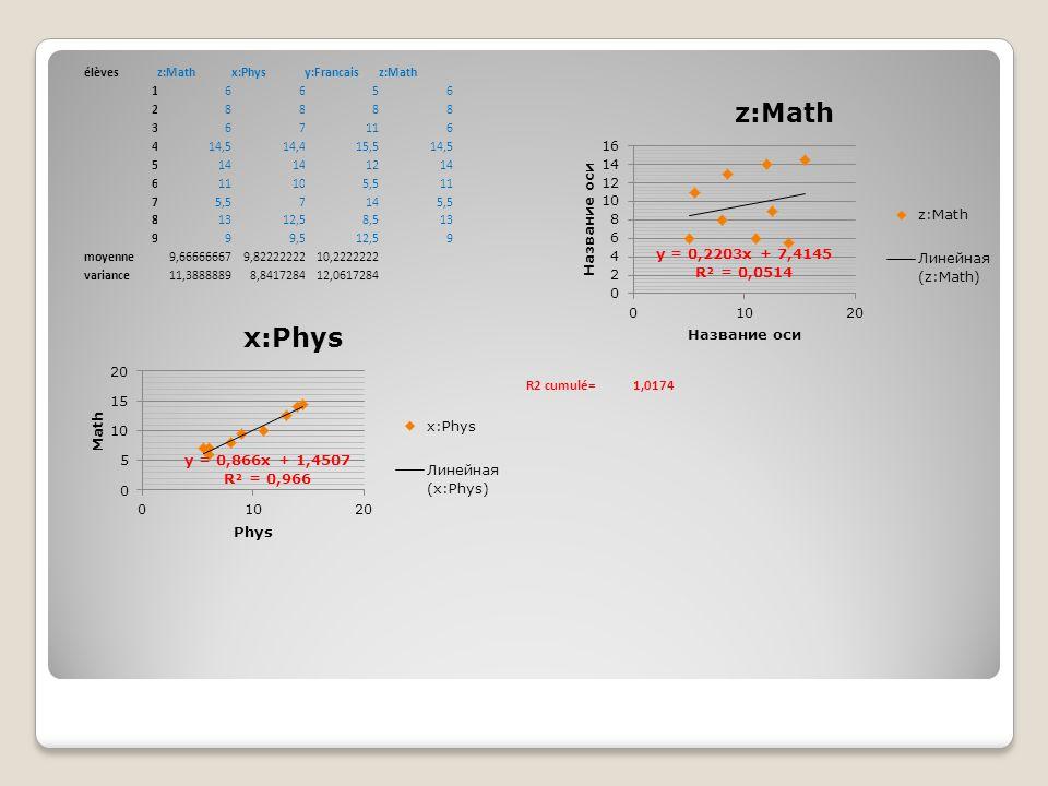 R2 cumulé= 1,0174 élèves z:Math x:Phys y:Francais 1 6 5 2 8 3 7 11 4