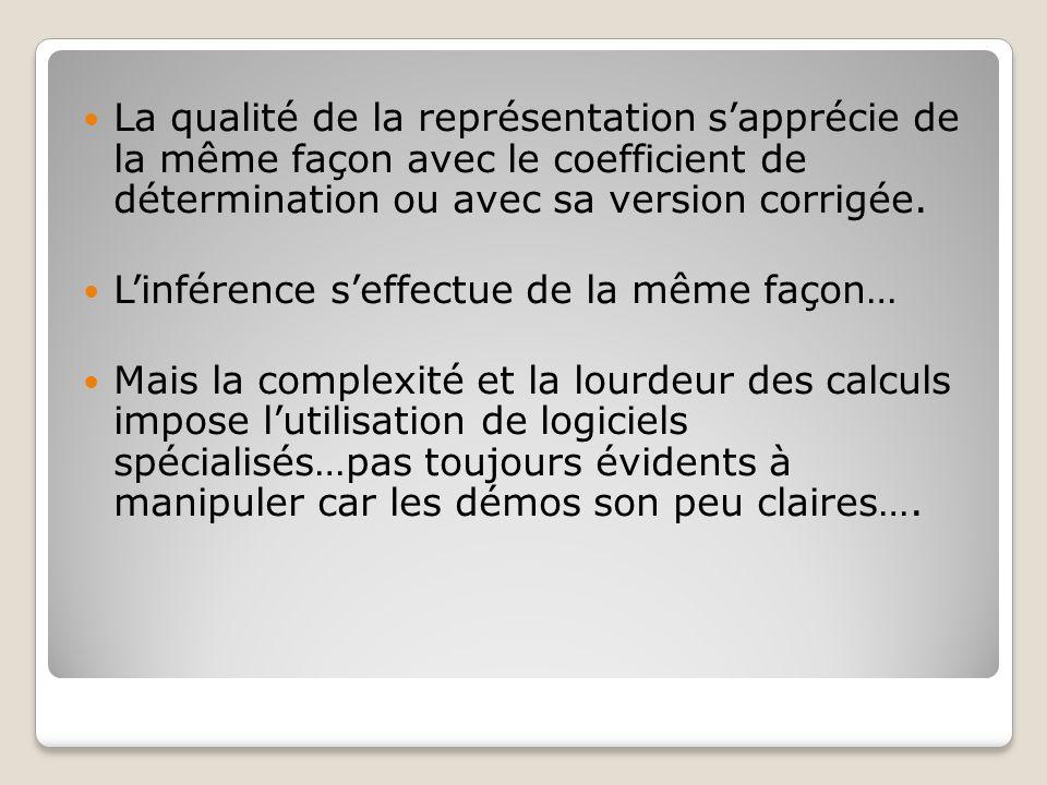 La qualité de la représentation s'apprécie de la même façon avec le coefficient de détermination ou avec sa version corrigée.