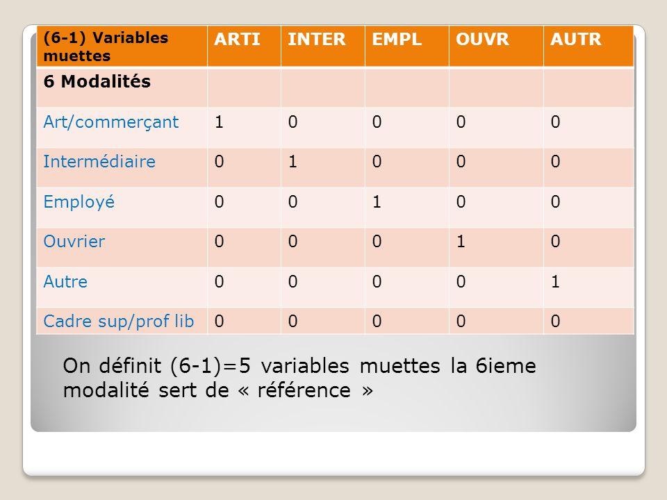 (6-1) Variables muettes ARTI. INTER. EMPL. OUVR. AUTR. 6 Modalités. Art/commerçant. 1. Intermédiaire.