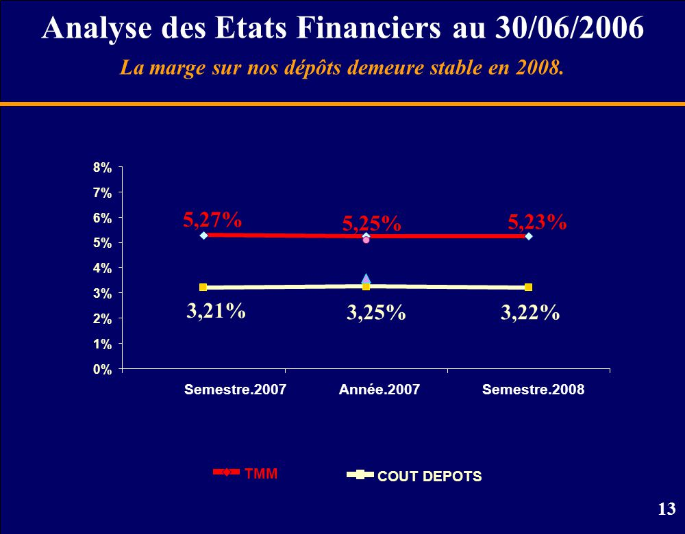 Analyse des Etats Financiers au 30/06/2006