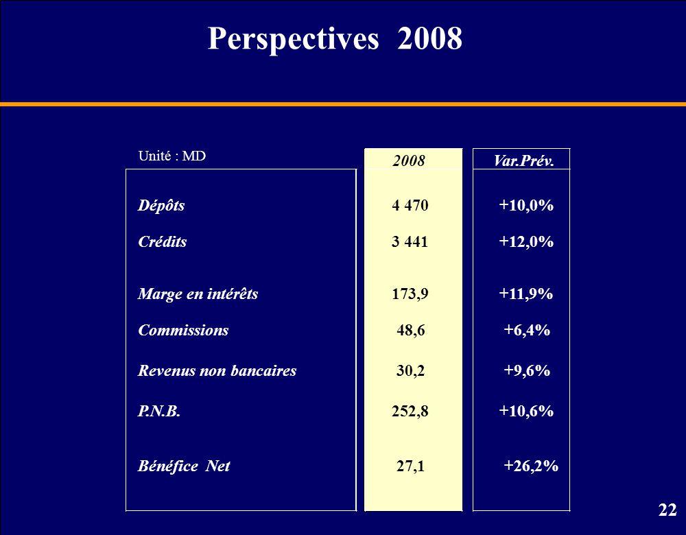 Perspectives 2008 2008 Var.Prév. Dépôts 4 470 +10,0% Crédits 3 441