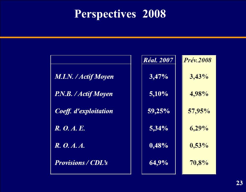 Perspectives 2008 M.I.N. / Actif Moyen 3,47% 3,43%
