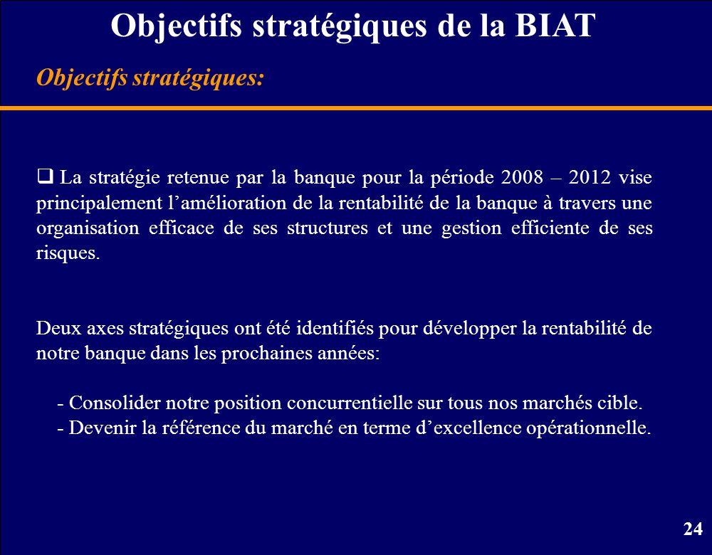 Objectifs stratégiques de la BIAT