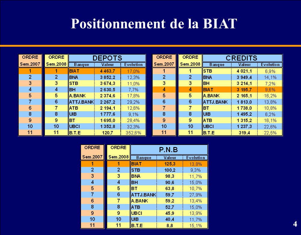 Positionnement de la BIAT