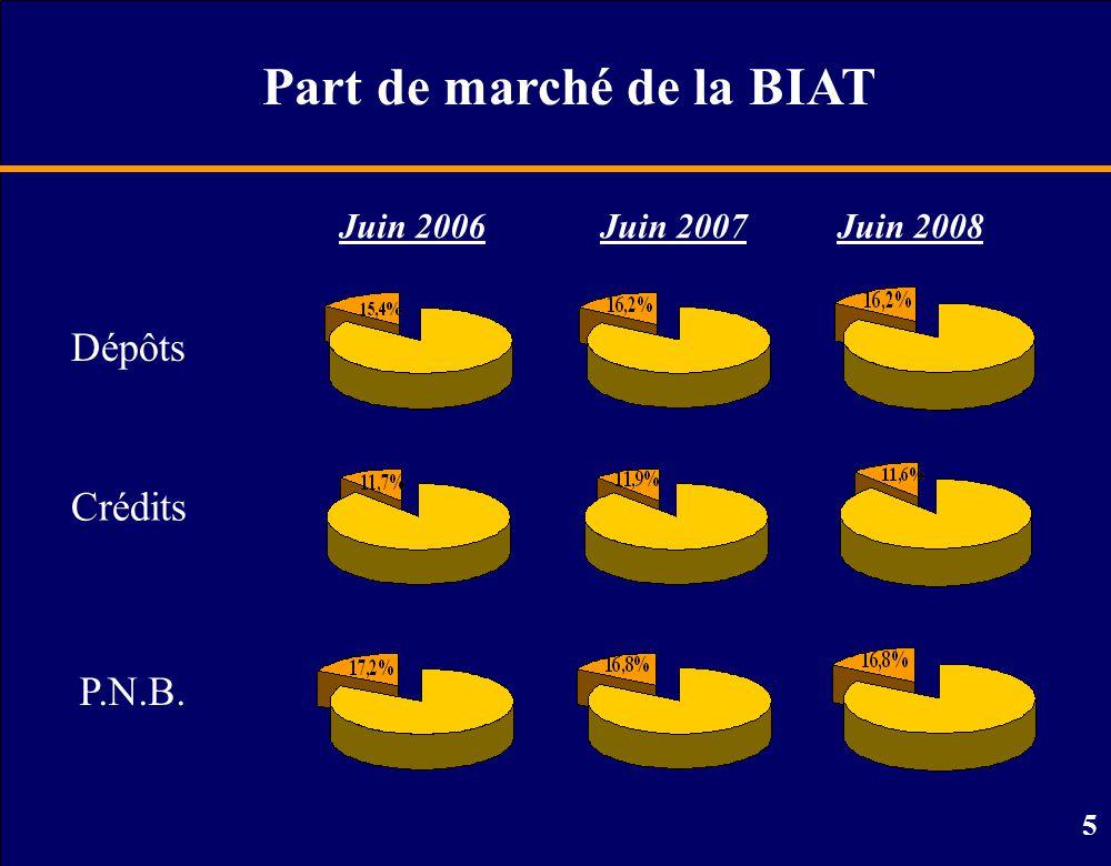 Part de marché de la BIAT