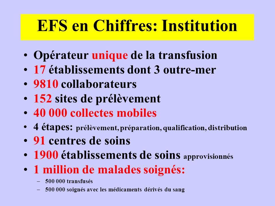 EFS en Chiffres: Institution