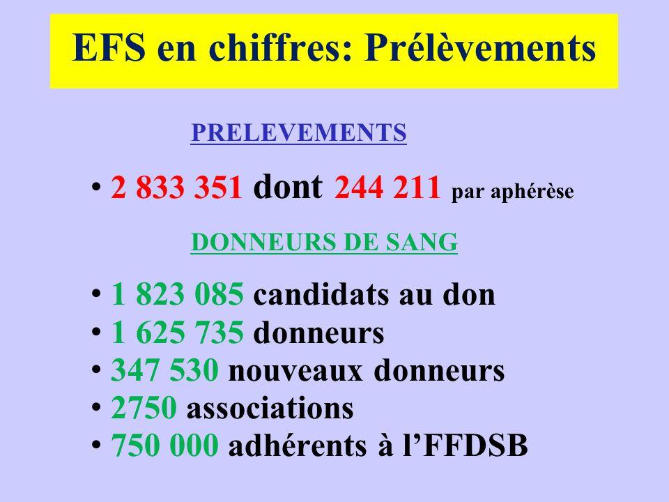EFS en chiffres: Prélèvements