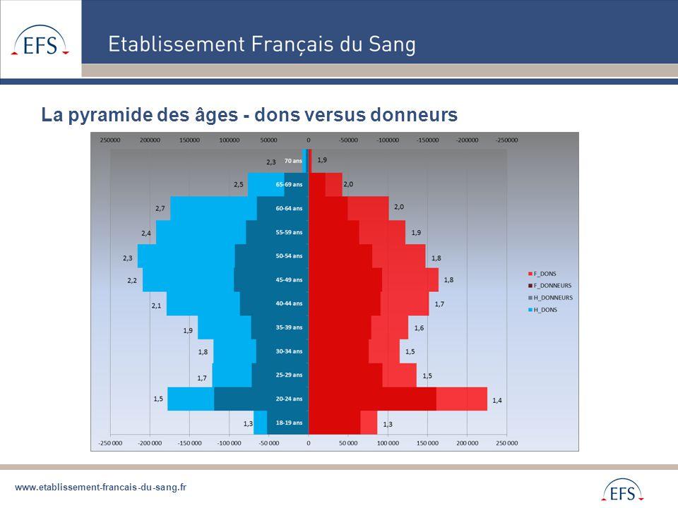 La pyramide des âges - dons versus donneurs