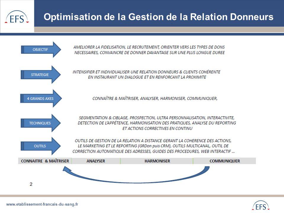 Optimisation de la Gestion de la Relation Donneurs