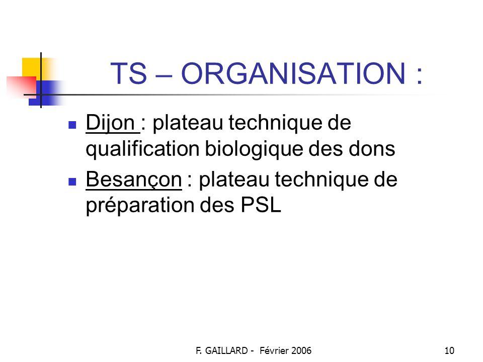 TS – ORGANISATION : Dijon : plateau technique de qualification biologique des dons. Besançon : plateau technique de préparation des PSL.
