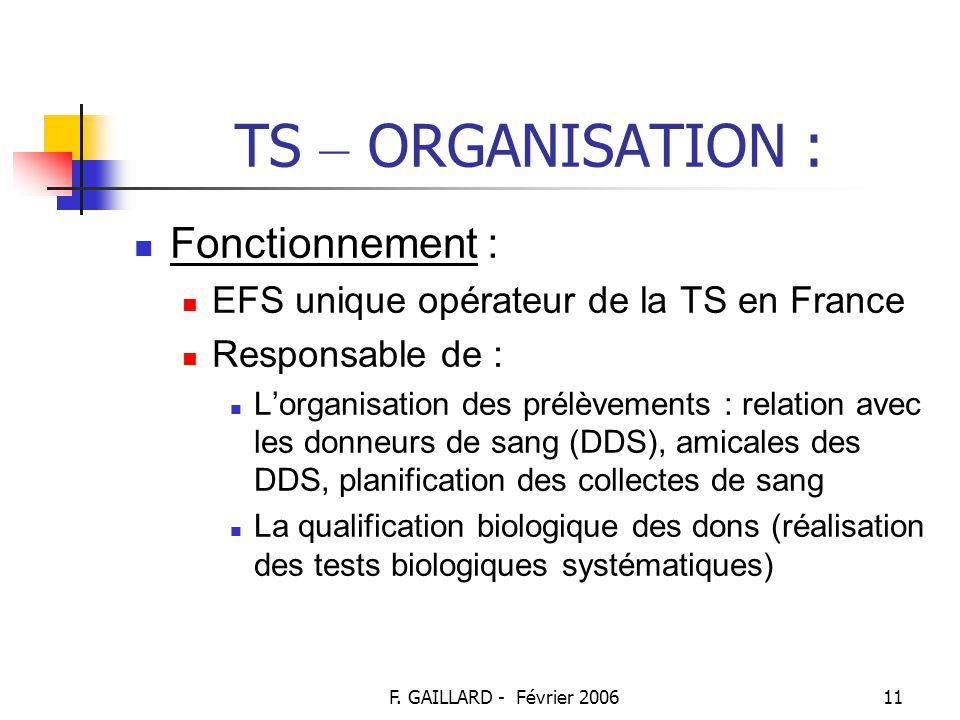 TS – ORGANISATION : Fonctionnement :