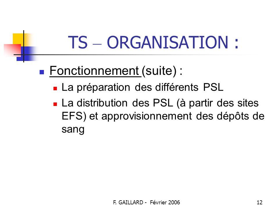 TS – ORGANISATION : Fonctionnement (suite) :