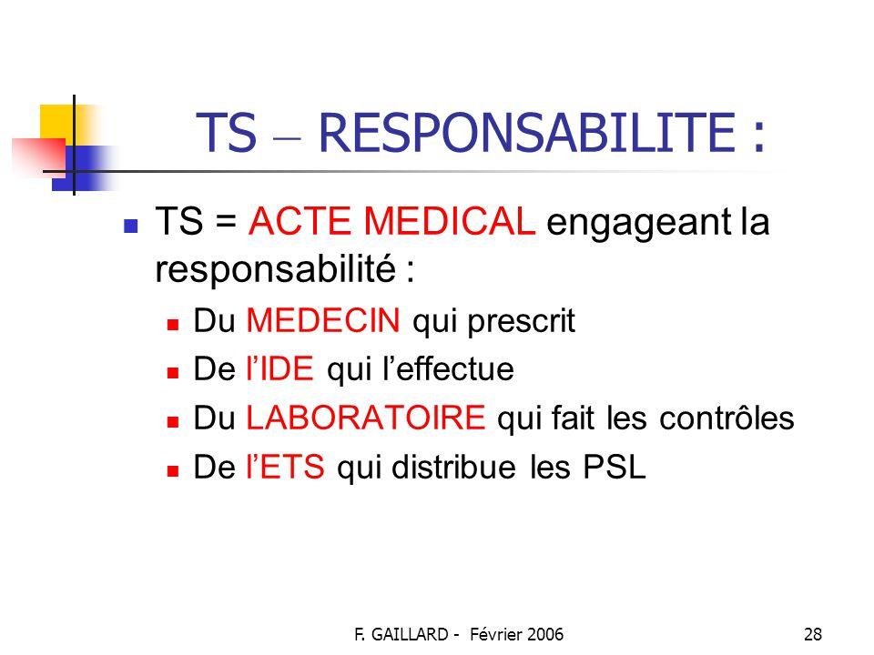 TS – RESPONSABILITE : TS = ACTE MEDICAL engageant la responsabilité :