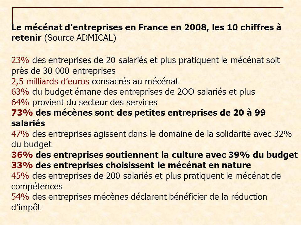 Le mécénat d'entreprises en France en 2008, les 10 chiffres à retenir (Source ADMICAL)