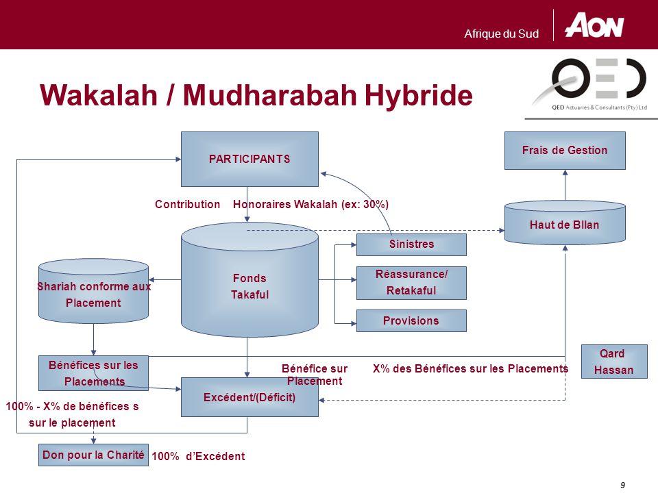 Règlementation La première série de réglementation était la Loi Takaful 1984, Malaisie.