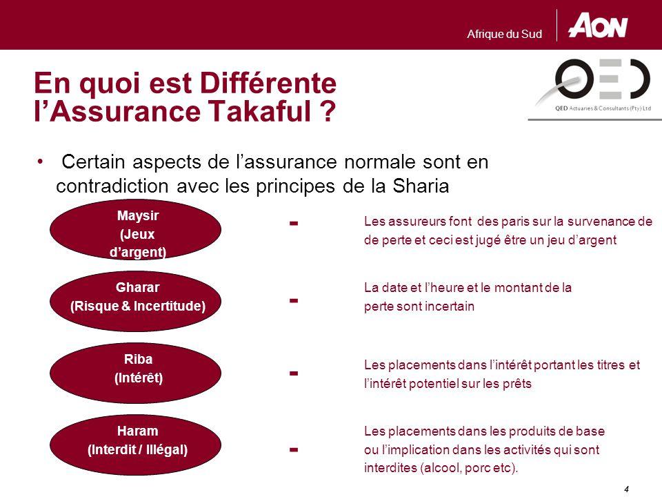 En quoi est Différente l'Assurance Takaful