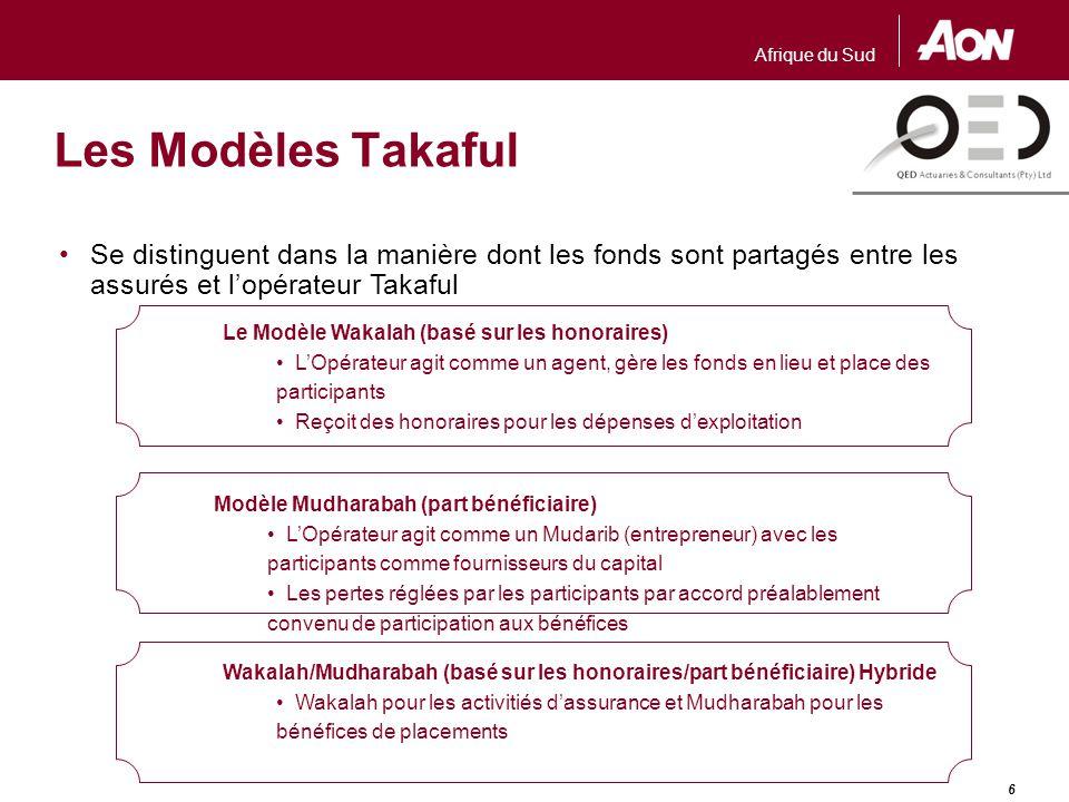 Modèle Wakalah PARTICIPANTS Frais de Gestion Contribution