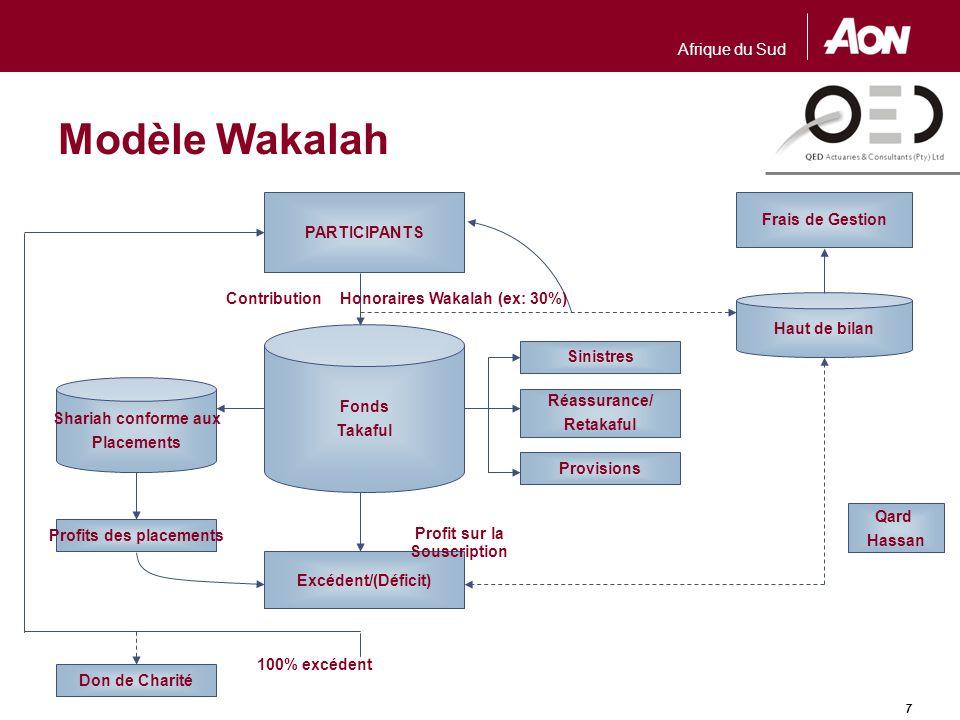Modèle Mudharabah PARTICIPANTS Frais de Gestion Contribution
