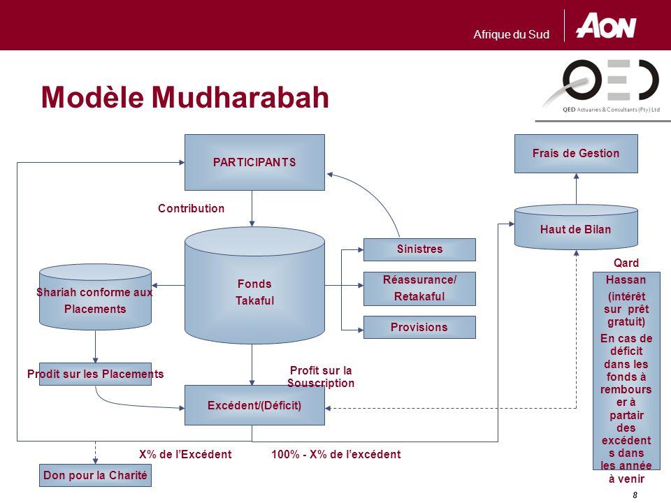 Wakalah / Mudharabah Hybride
