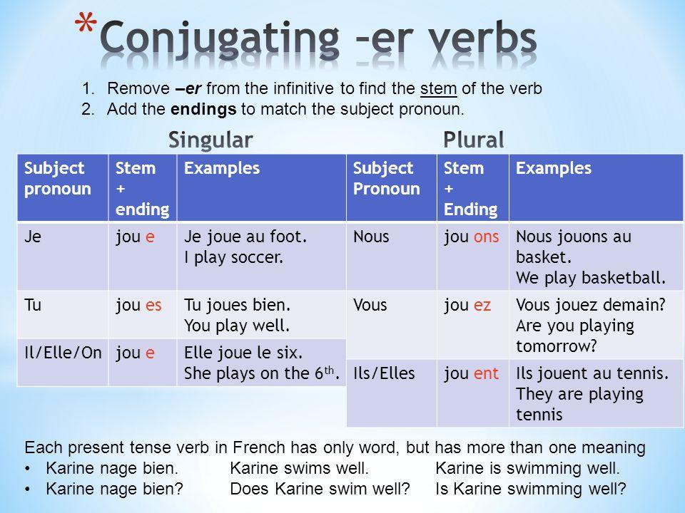 Conjugating –er verbs Singular Plural