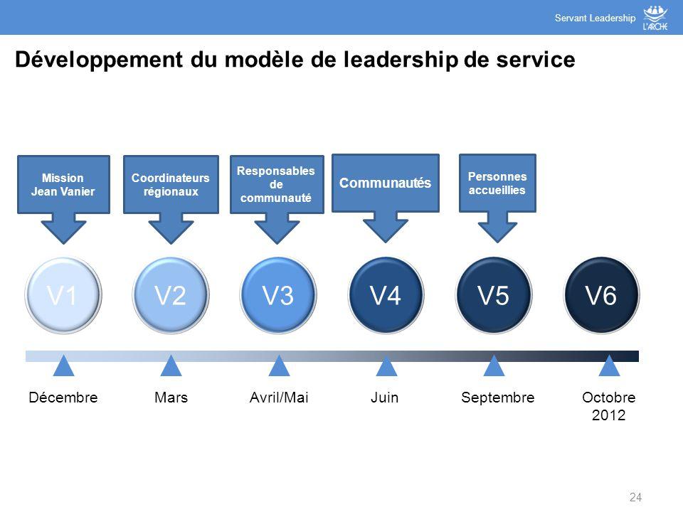 Développement du modèle de leadership de service