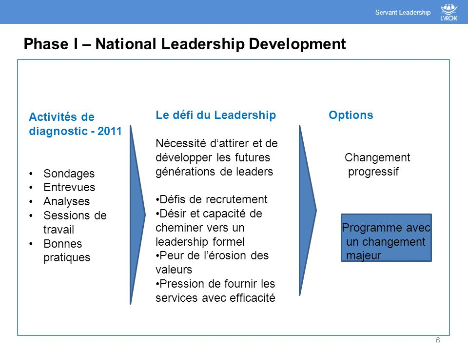 Phase I – National Leadership Development