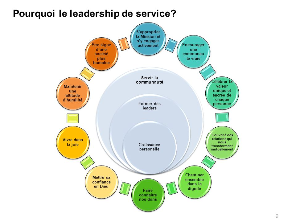 Pourquoi le leadership de service