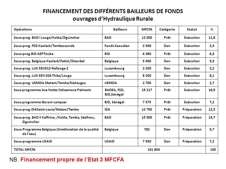 FINANCEMENT DES DIFFÉRENTS BAILLEURS DE FONDS ouvrages d'Hydraulique Rurale