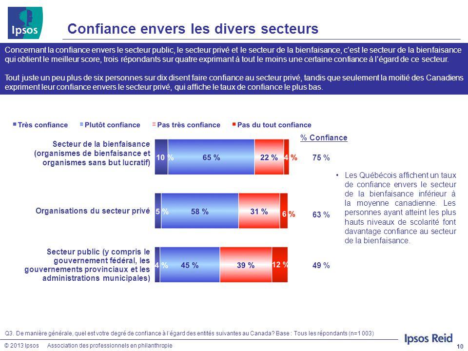 Confiance envers les divers secteurs