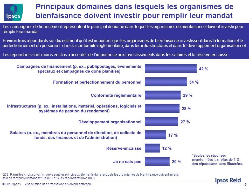 Principaux domaines dans lesquels les organismes de bienfaisance doivent investir pour remplir leur mandat