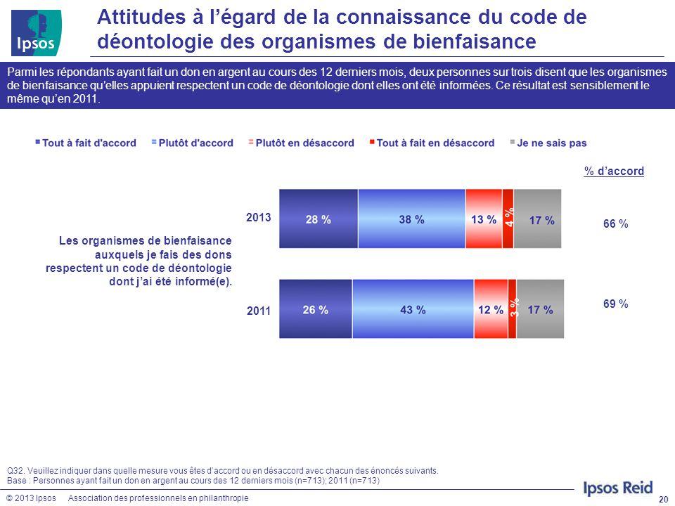 Attitudes à l'égard de la connaissance du code de déontologie des organismes de bienfaisance