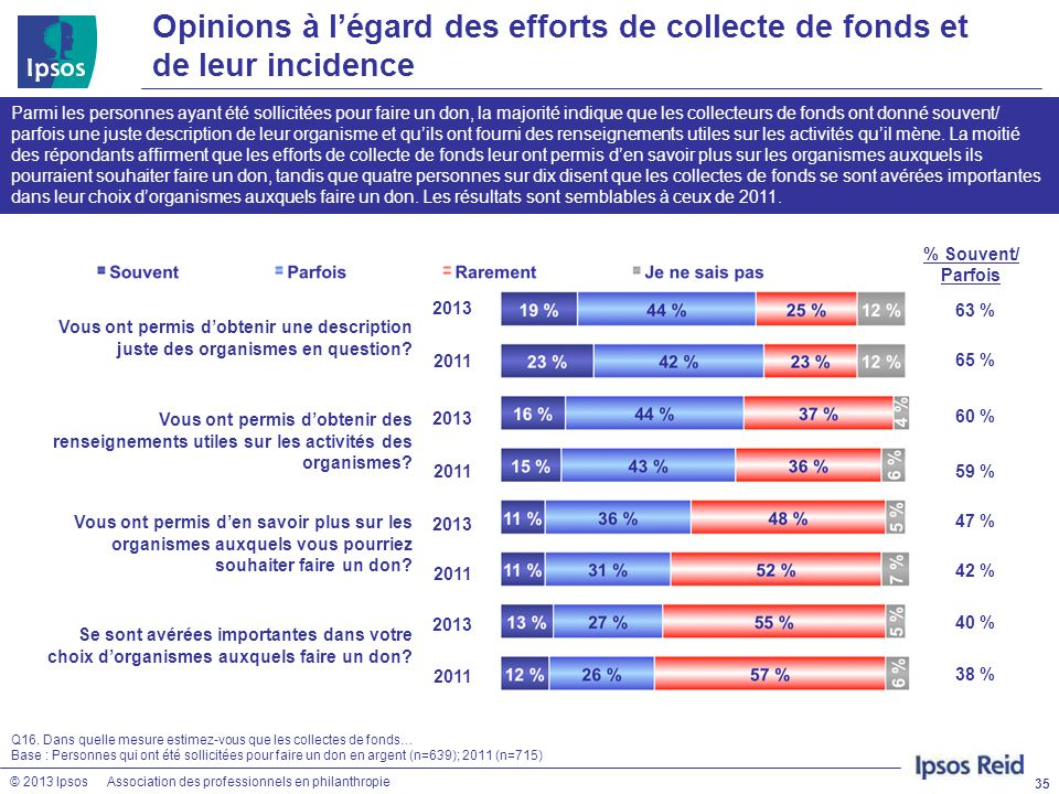 Opinions à l'égard des efforts de collecte de fonds et de leur incidence