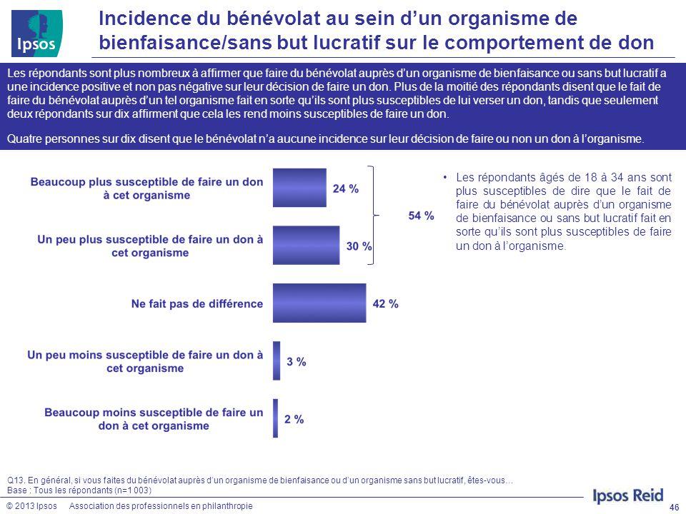 Incidence du bénévolat au sein d'un organisme de bienfaisance/sans but lucratif sur le comportement de don