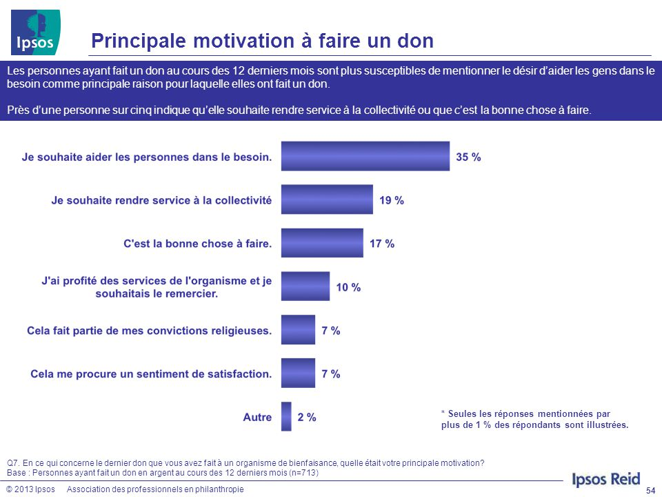 Principale motivation à faire un don