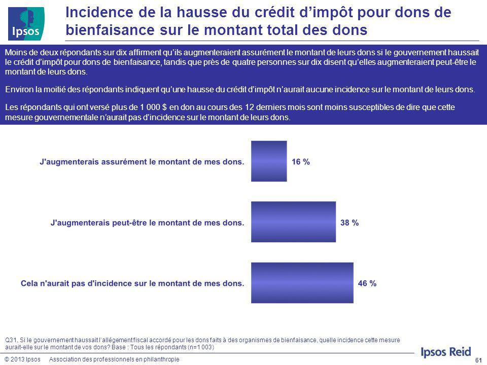 Incidence de la hausse du crédit d'impôt pour dons de bienfaisance sur le montant total des dons