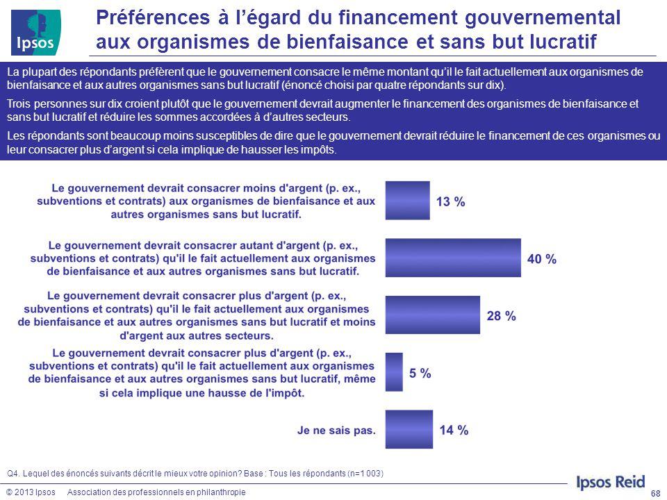 Préférences à l'égard du financement gouvernemental aux organismes de bienfaisance et sans but lucratif