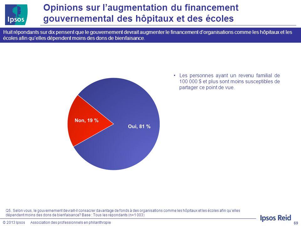 Opinions sur l'augmentation du financement gouvernemental des hôpitaux et des écoles