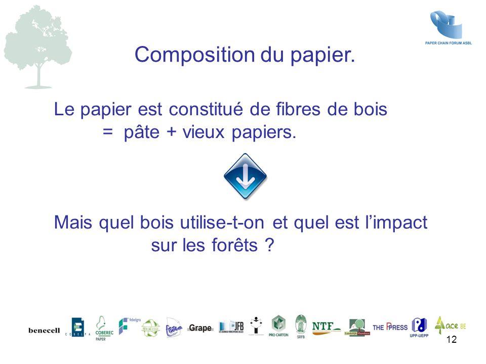 Composition du papier.