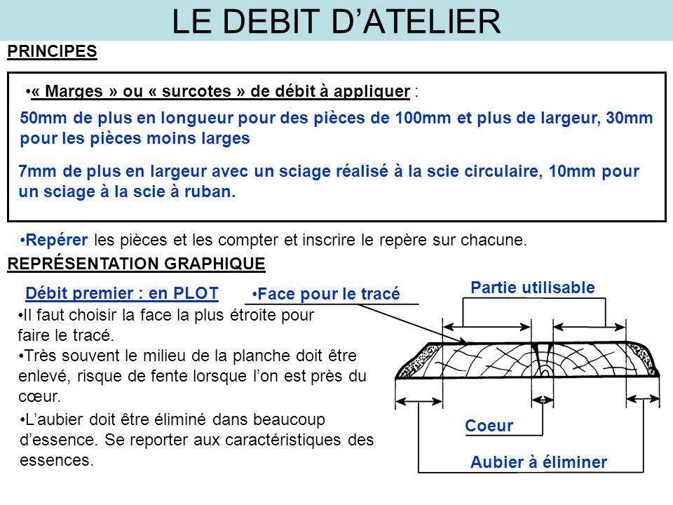 LE DEBIT D'ATELIER PRINCIPES