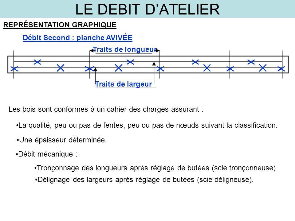 LE DEBIT D'ATELIER REPRÉSENTATION GRAPHIQUE