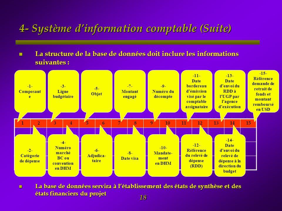 4- Système d'information comptable (Suite)