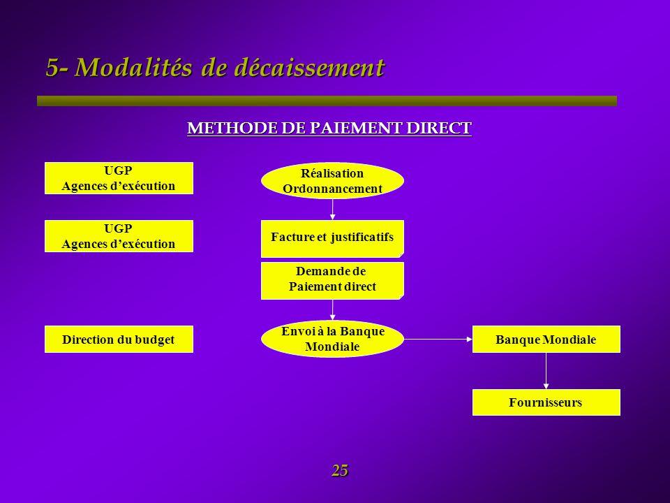 5- Modalités de décaissement