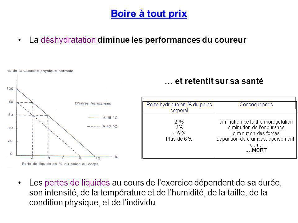 Boire à tout prix La déshydratation diminue les performances du coureur.