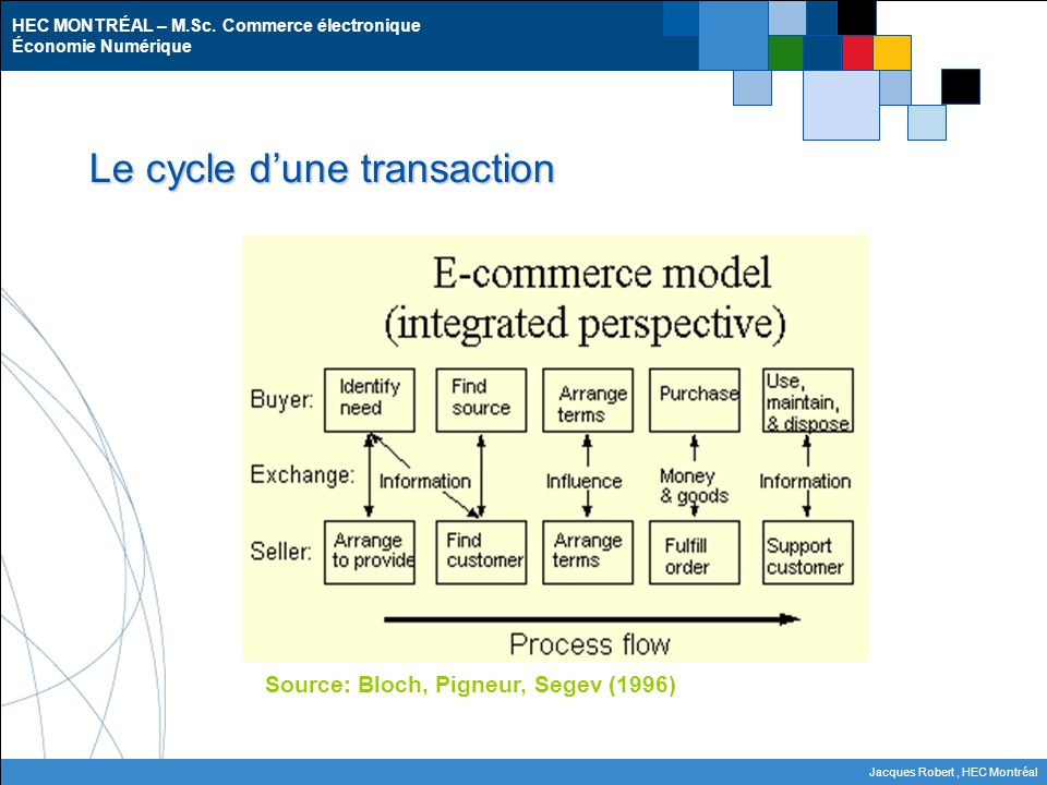Le cycle d'une transaction